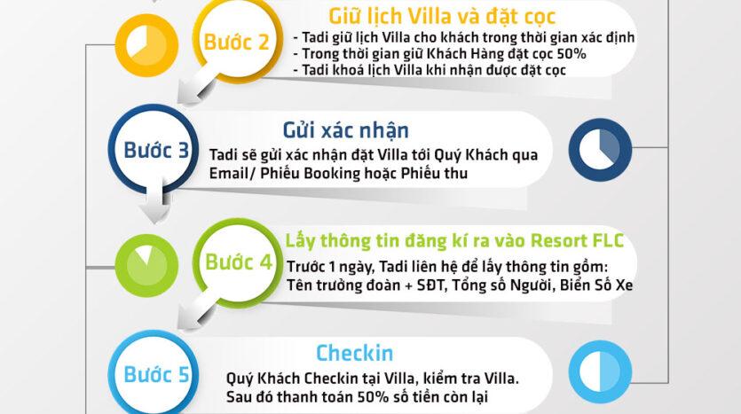 Quy trình thuê villa FLC Sầm Sơn